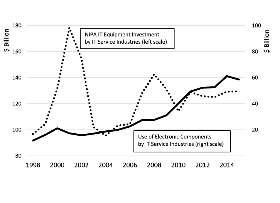 The Fed - Own-Account IT Equipment Investment