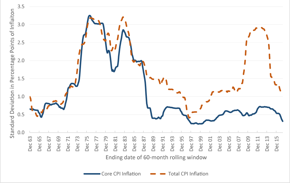 Figure 1: Standard Deviation of Change in 12-month CPI Inflation (60-month rolling window)