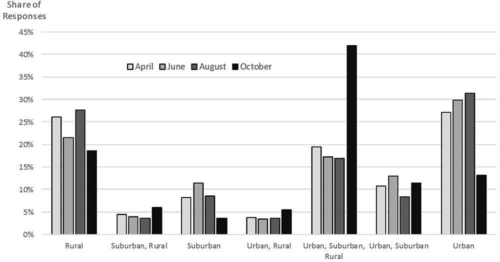 Figure 2. Share of respondents by type of communities served. See accessible link for data.