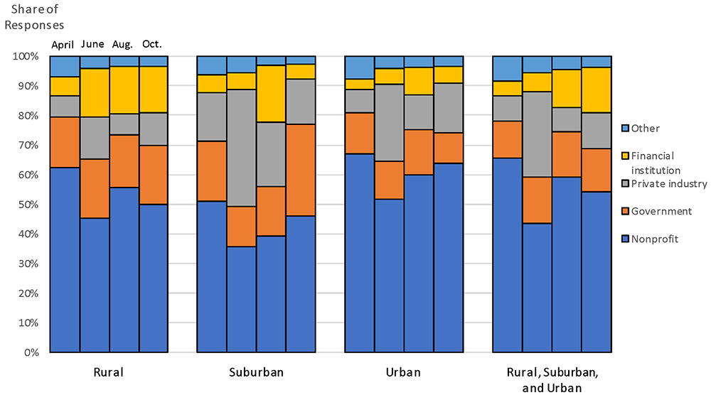 Figure 3. Respondent entity type by type of communities served. See accessible link for data.
