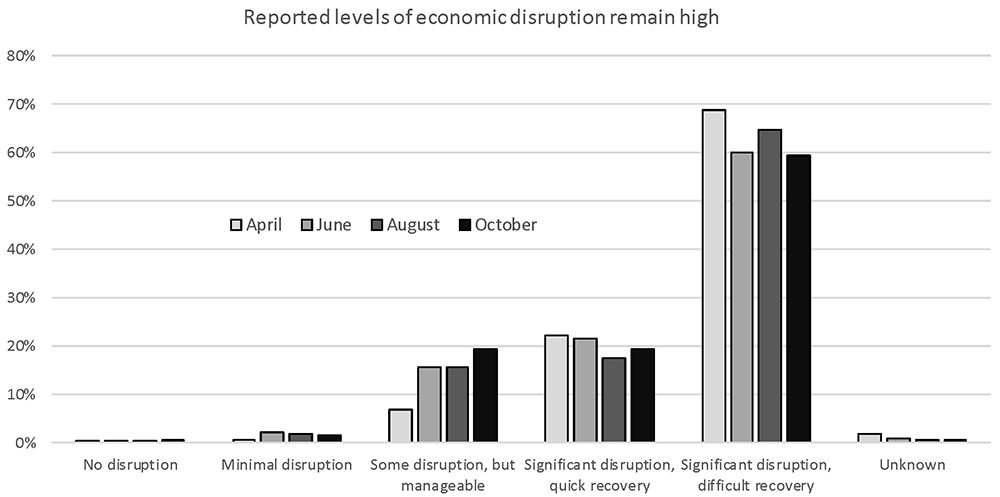 Figure 4. Reported level of economic disruption to the communities served by respondents.