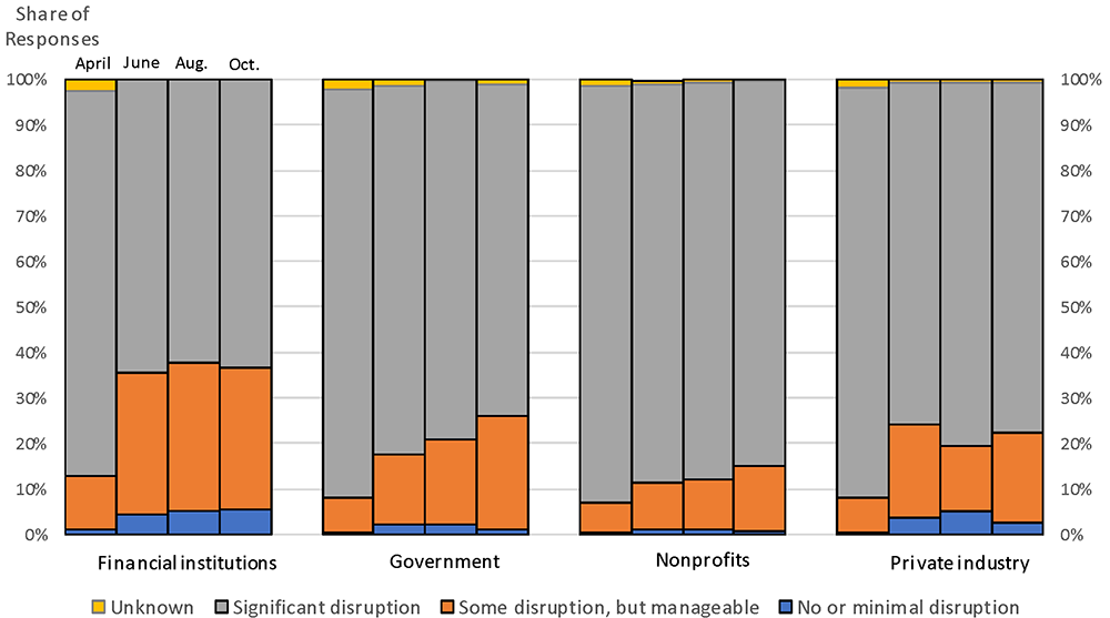 Figure 5. Level of economic disruption by type of entity. See accessible link for data.
