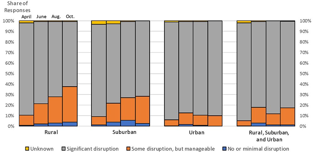 Figure 6. Level of economic disruption by type of communities served. See accessible link for data.