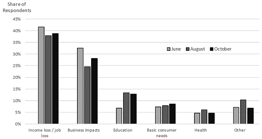 Figure 7. Top reported impacts to the communities served by respondents. See accessible link for data.