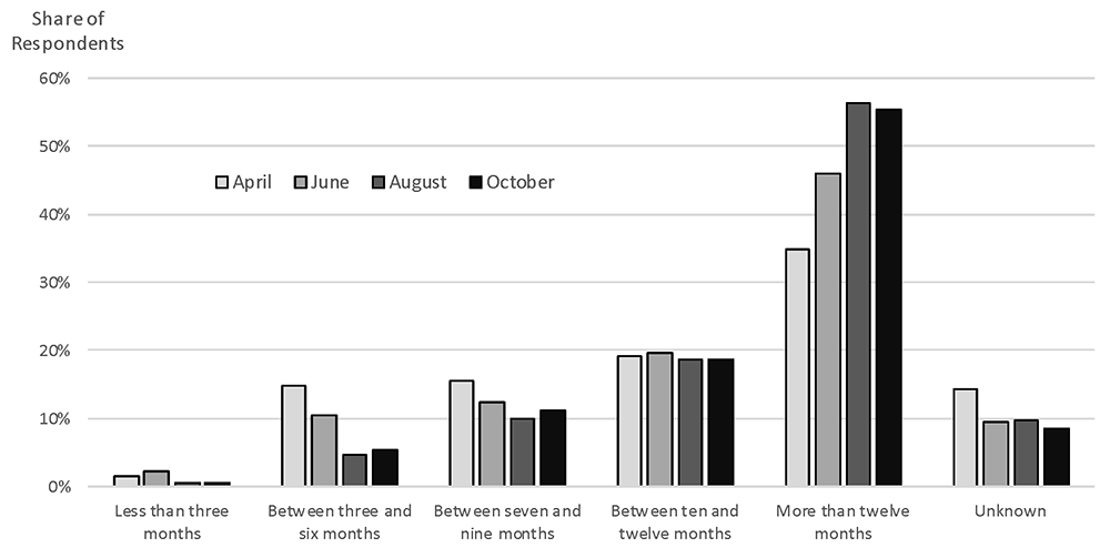 Figure 9. Recovery expectations across survey periods. See accessible link for data.