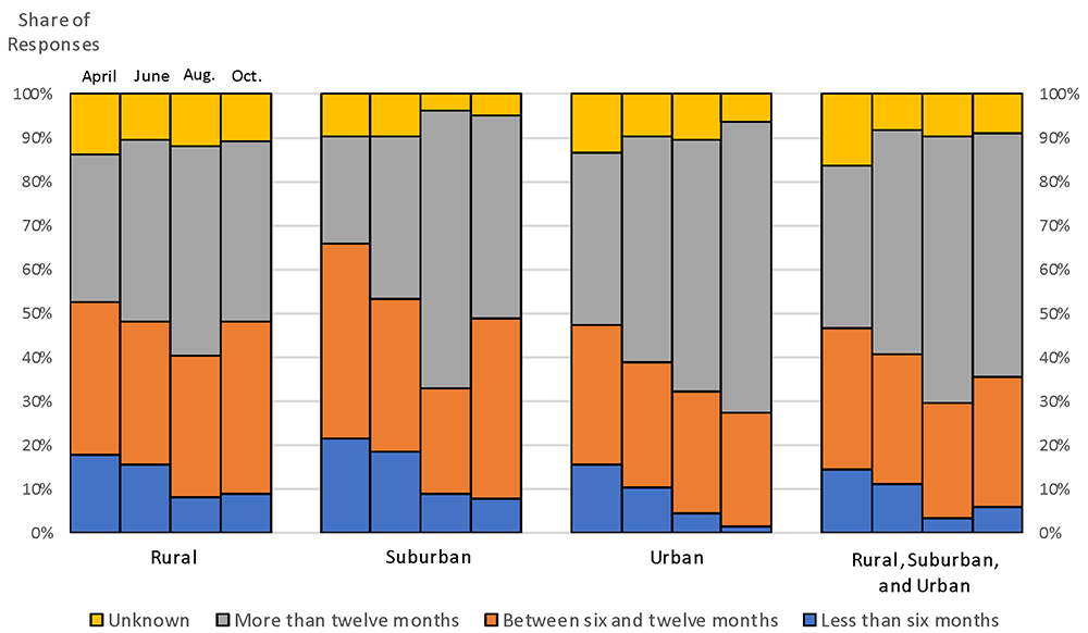 Figure 10. Recovery expectations by type of communities served. See accessible link for data.