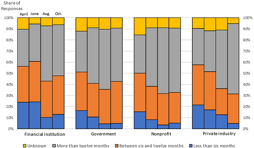 Figure 11. Recovery expectations by type of entity. See accessible link for data.