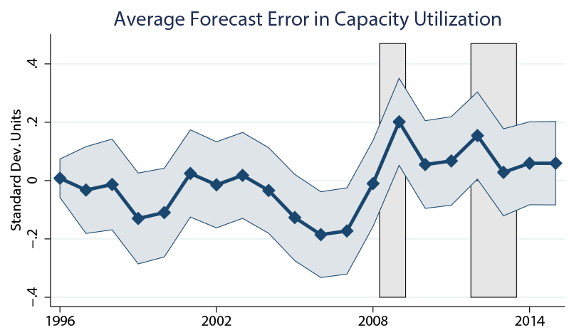 Figure 1. Ex Post Forecast Error as a Measure of Uncertainty. See accessible link for data description.