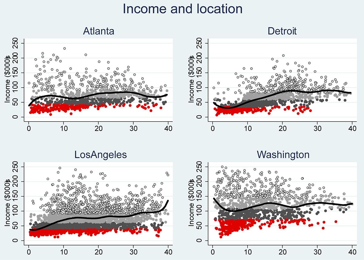 Figure 1: Neighborhood income and distance from CBD. See accessible link for data.
