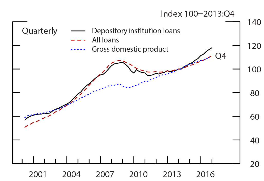 Figure 1: Credit and Nominal Gross Domestic Product. See accessible link for data.