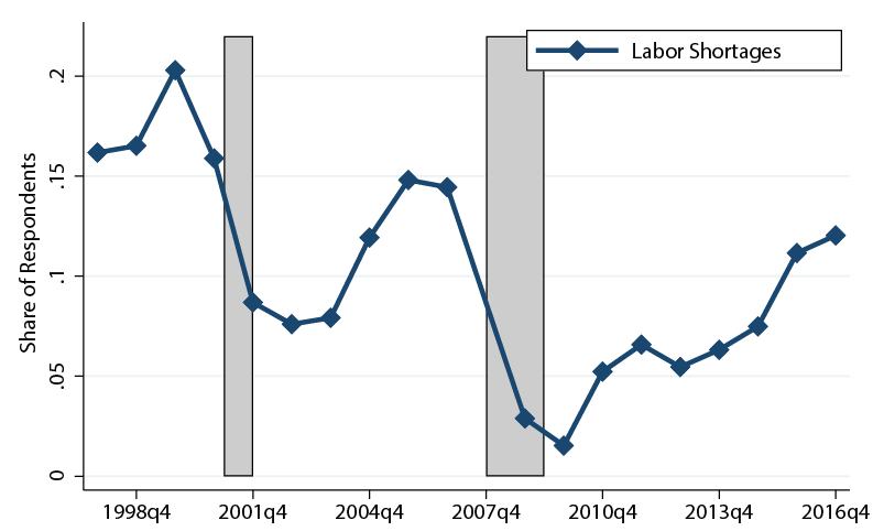 Figure 1. Labor Shortages in Manufacturing. See accessible link for data description.