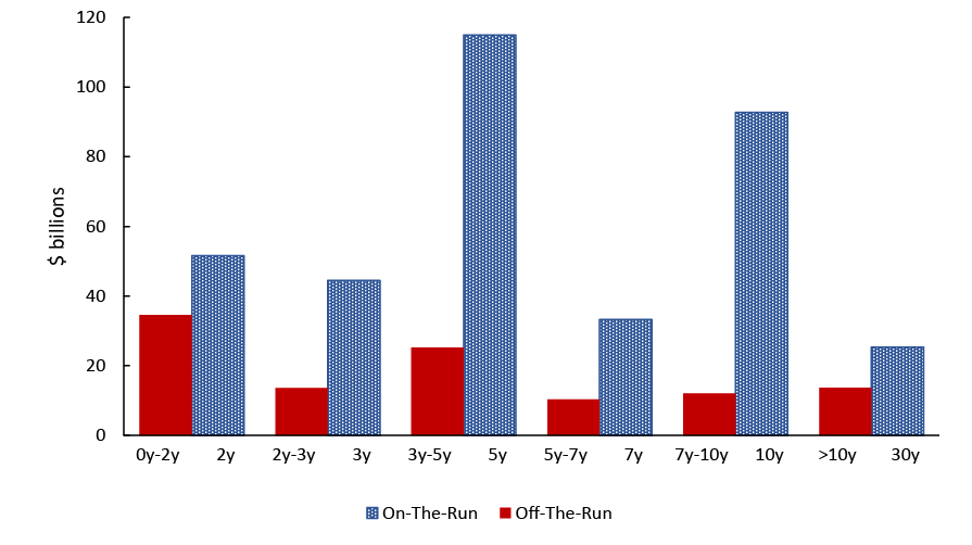 Figure 1. Daily Volume for On-the-Run (by Tenor) and Off-the-run (by Remaining Maturity) Coupon Securities. See accessible link for data description.