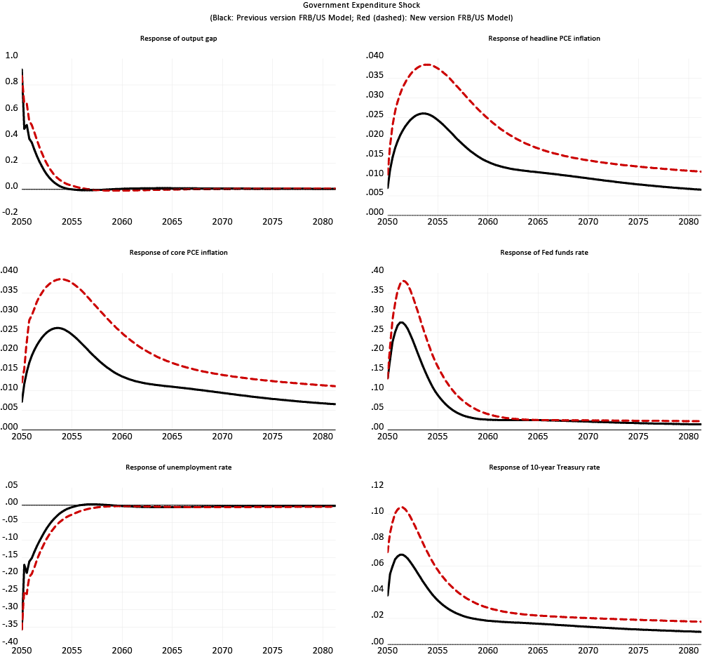 Figure 16. Responses to temporary increase in government expenditures by 1 percent of GDP (Model-consistent expectations). See accessible link for data description.