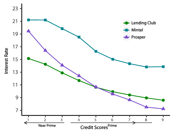 Figure 1. Average Interest Rates by Credit Score in 2016Q4. See accessible link for data description.