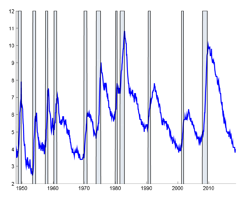 Figure 1. U.S. unemployment rate (%), 1948:1 to 2018:7 and U.S. recessions (shaded). See accessible link for data description.