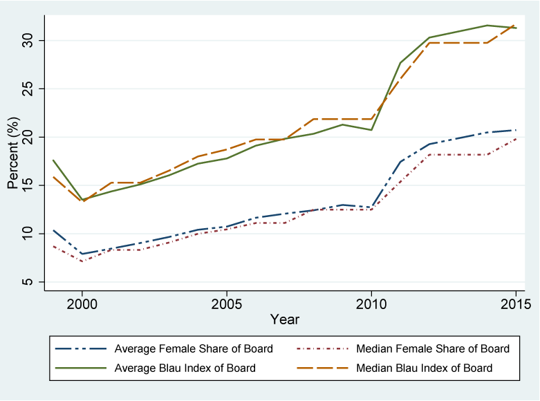 Figure 1. Average and Median Female Share and Blau Index of Board, over time 1999-2015. See accessible link for data description.