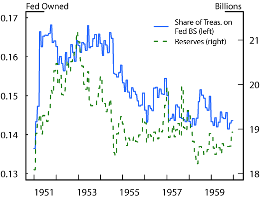 Figure 1. Treasuries Owned by the Federal Reserve and Total Reserves. See accessible link for data description.