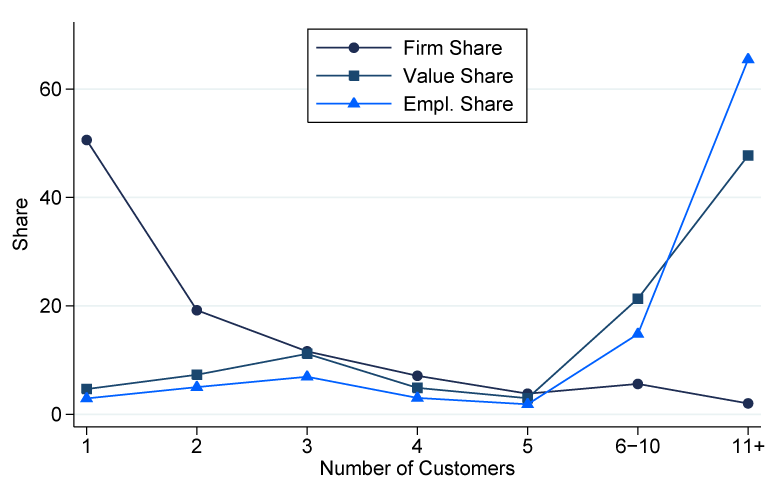 Figure 1. Distribution of Customers across Exporters, Business and Personal Services. See accessible link for data description.