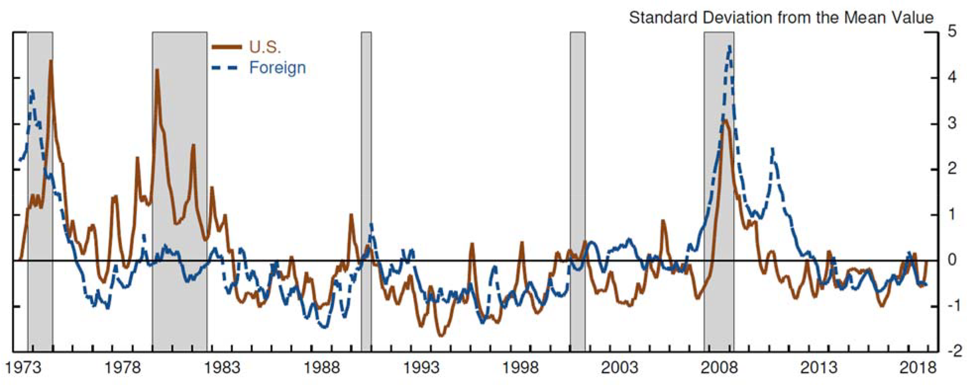 Figure 1. Real Economic Uncertainty (REU). See accessible link for data description.