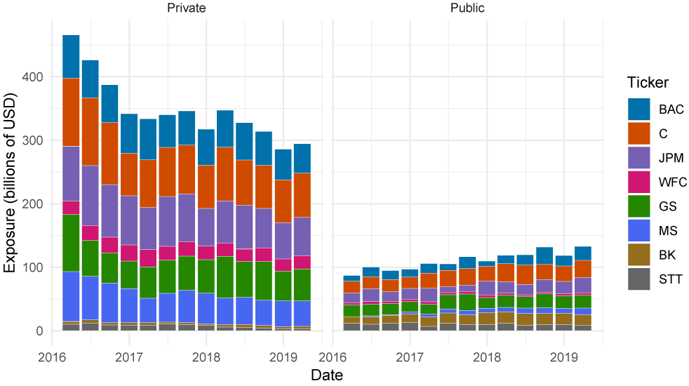 Figure 1. U.K. Private Sector and Public Sector Exposures. See accessible link for data description.