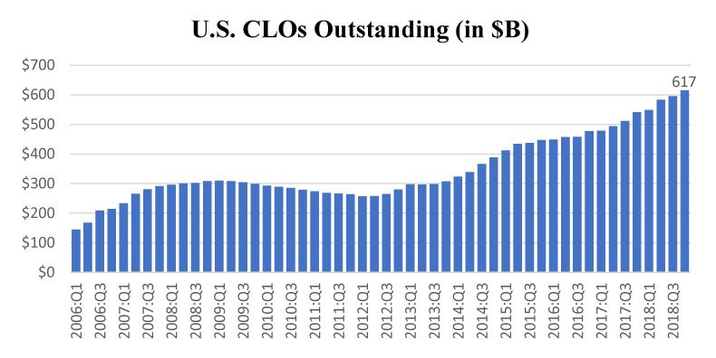 Figura 1. CLO de EE. UU. Pendientes (en $ B).  Vea el enlace accesible para la descripción de los datos.