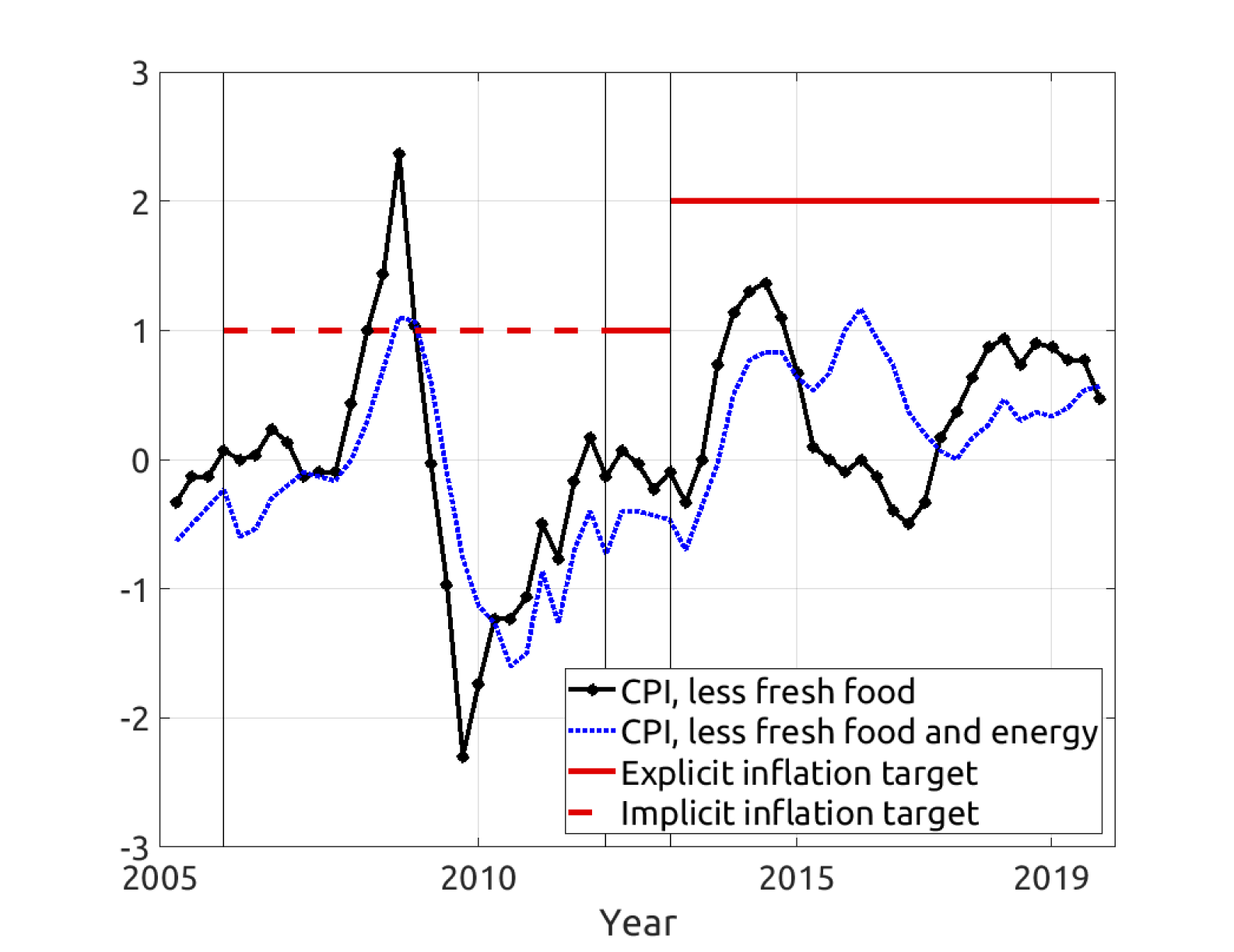 Figure 1. Inflation and inflation target in Japan. See accessible link for data description.
