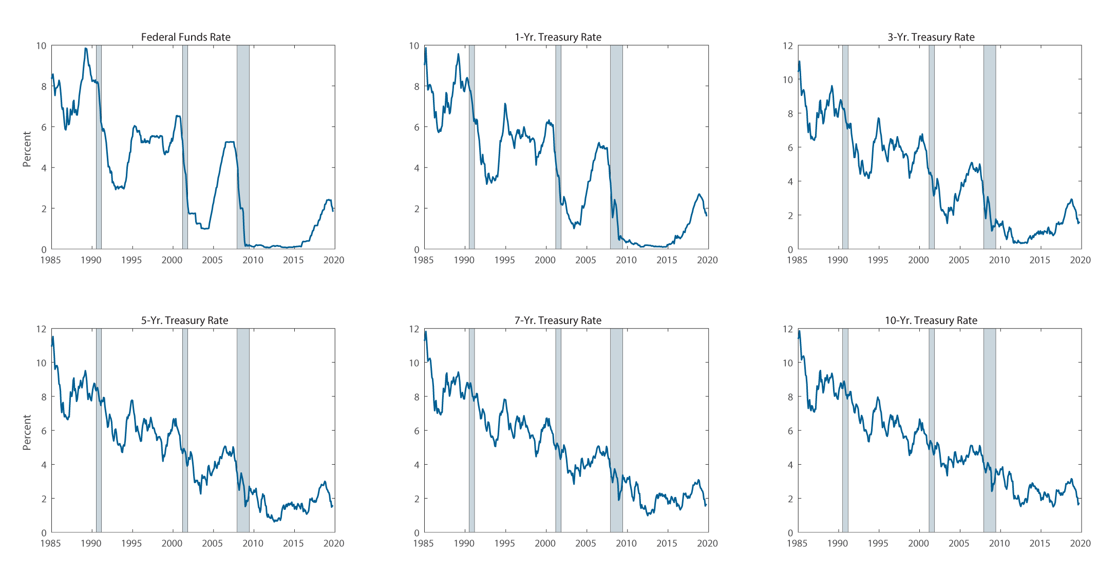 Figure 1. Nominal Interest Rates at Various Maturities in the United States. See accessible link for data description.