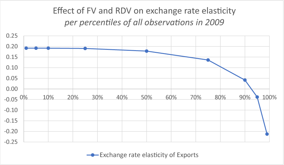 Figure 1. Elasticity of export volumes to exchange rates for different quantiles of FV and RDV indices. See accessible link for data description.