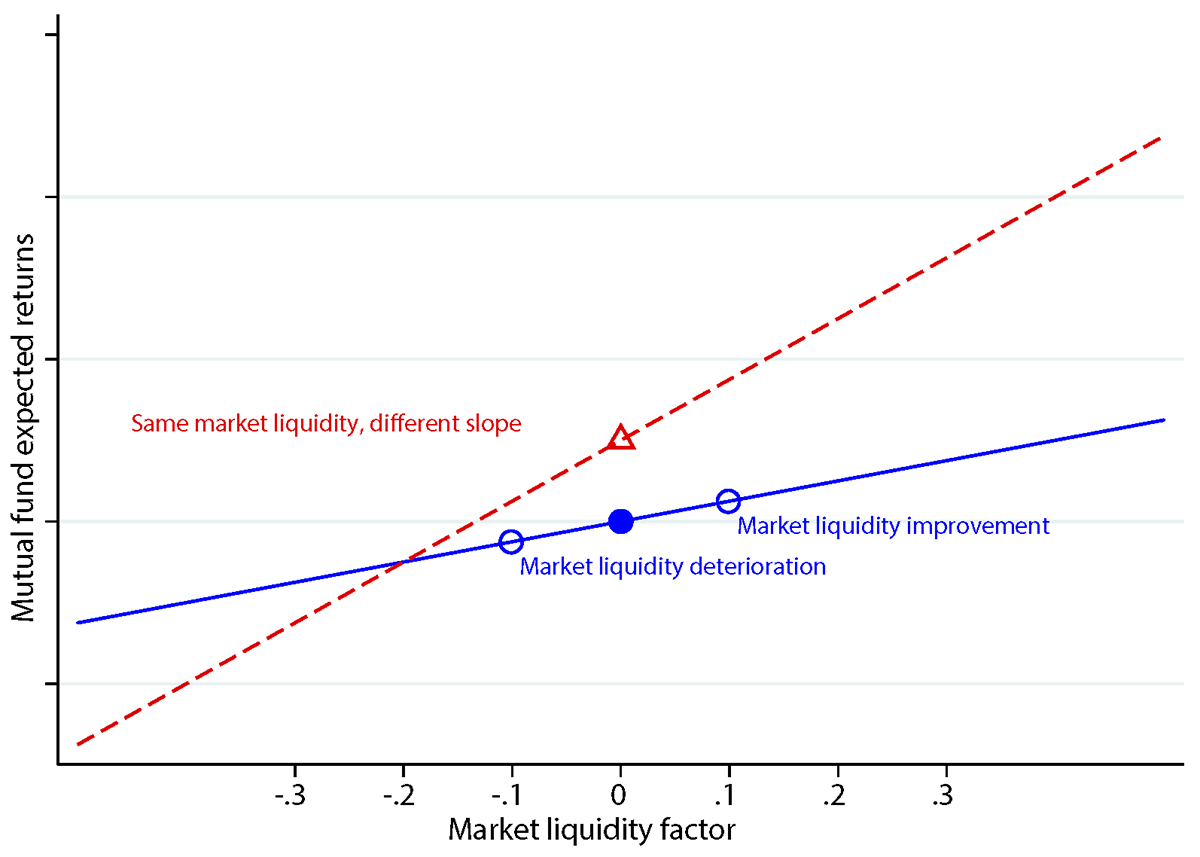 Figure 1. The Relation between Expected Returns and Liquidity. See accessible link for data.