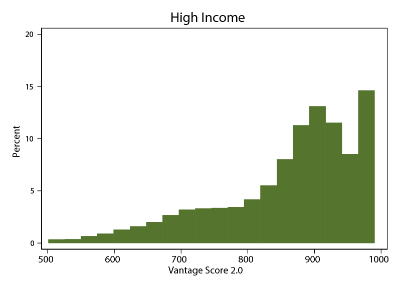 Figure 1a. Credit Score Distributions within Income Groups. See accessibile link for data description.