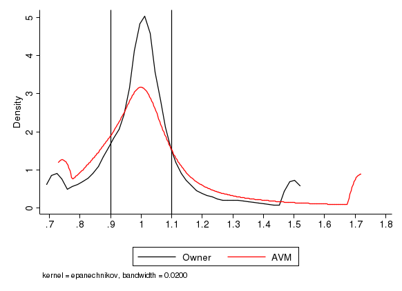 Figure 1. Distributions of (Owner Valuation/Sales Price) and (AVM/Sales Price) for Homes Sold 2 to 4 Months Later. See accessible link for data description.