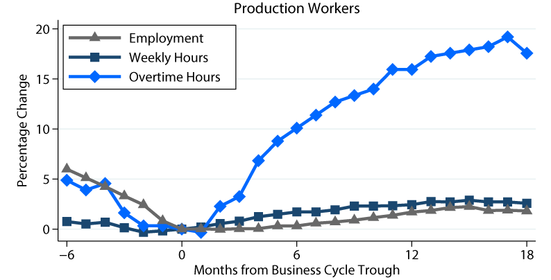 Nber business cycle dating procedure