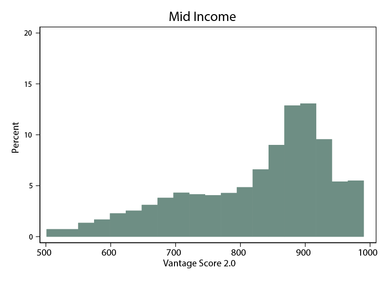 Figure 1b. Credit Score Distributions within Income Groups. See accessibile link for data description.