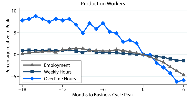 Figure 1b. Response of Employment, Weekly Hours, and Overtime of Manufacturing Production Workers around Recessions. See accessible link for data description.