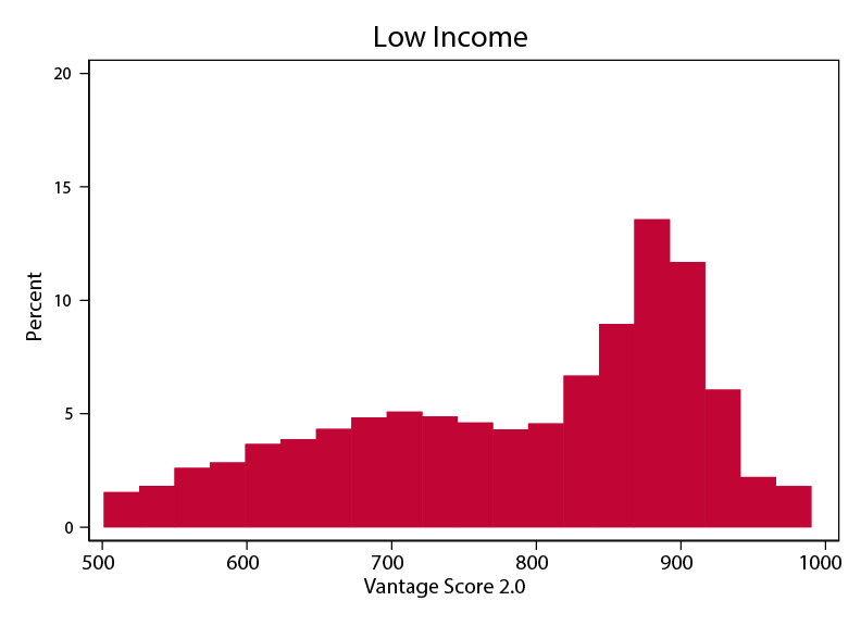 Figure 1c. Credit Score Distributions within Income Groups. See accessibile link for data description.