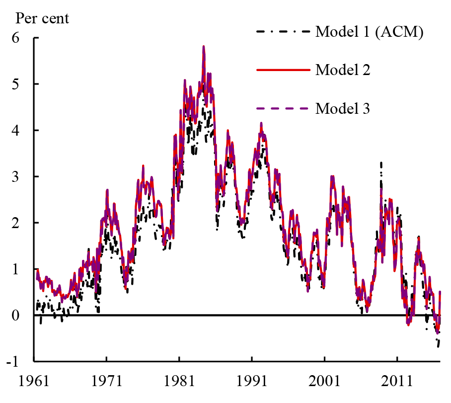 Figure 2: Ten-year term premium estimates from models without surveys. See accessible link for data