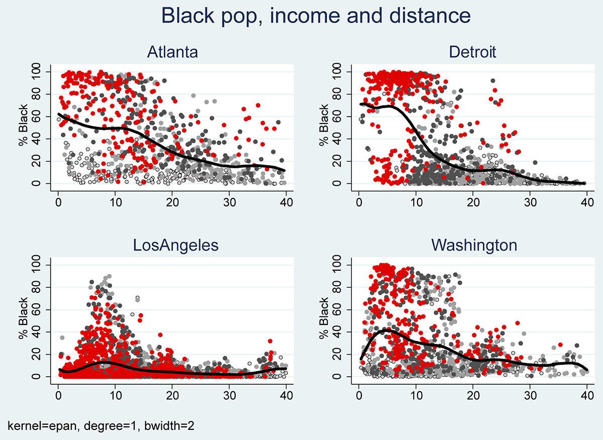 Figure 2: Neighborhood racial composition and distance from CBD: Black population. See accessible link for data.