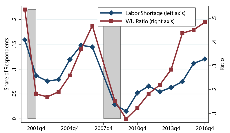 Figure 2. Comparing Measures of Labor Shortages. See accessible link for data description.