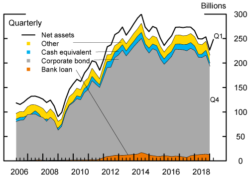 Figure 2: Net assets of HY MF by holdings detail. See accessible link for data description.