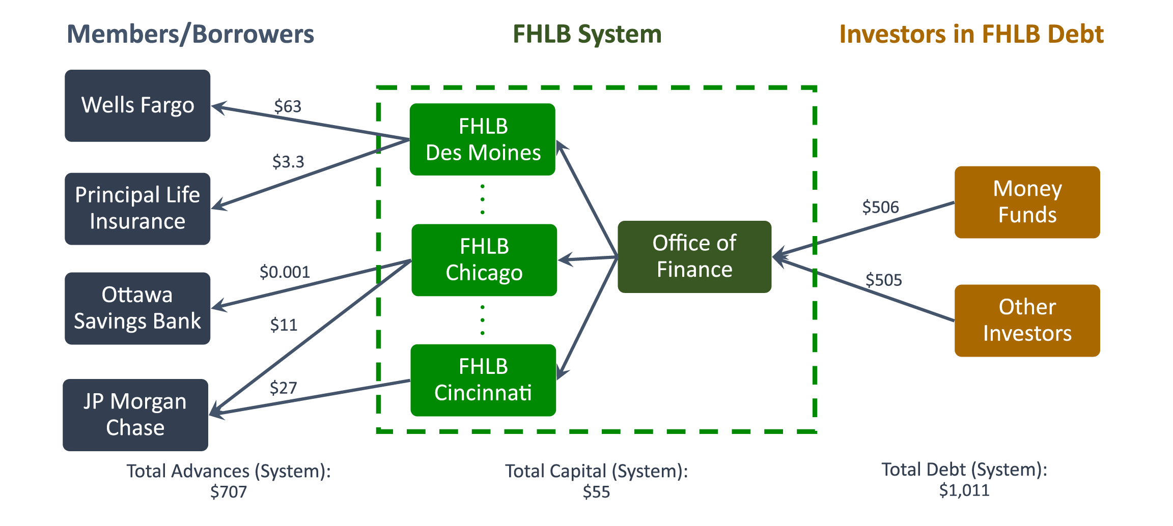 Figure 2. Schematic map of the flow of funding in the FHLB system. See accessible link for data description.