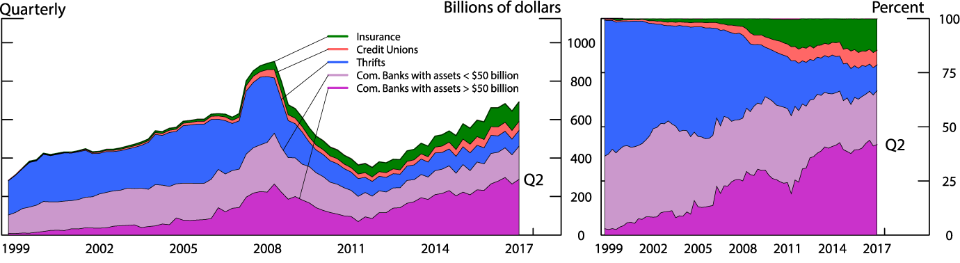 Figure 2. Evolution of advances to members by type. See accessible link for data description.