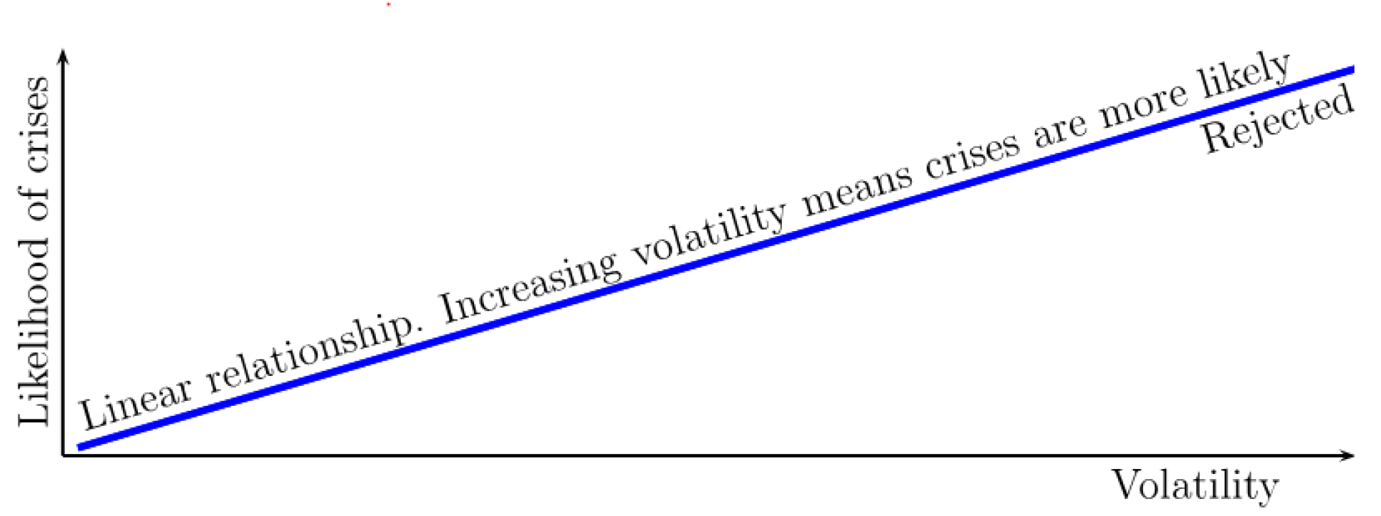 Figure 2. Volatility as predictor of crises. See accessible link for data description.