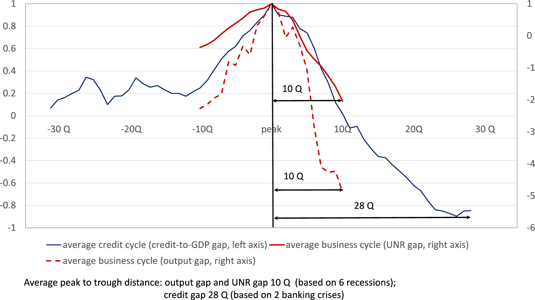 Figure 2. Average Duration of Business Cycles and Credit Cycles in the United States. See accessible link for data description.