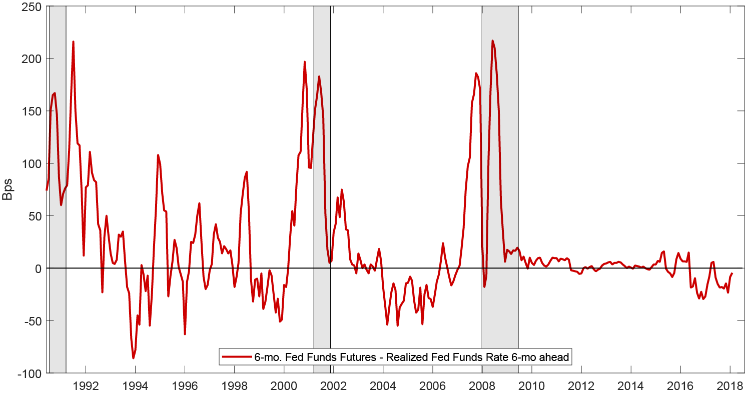 Figure 2. Realized Returns of 6-mo. Fed Funds Futures – Fed Funds Rate 6-mo ahead. See accessible link for data description.