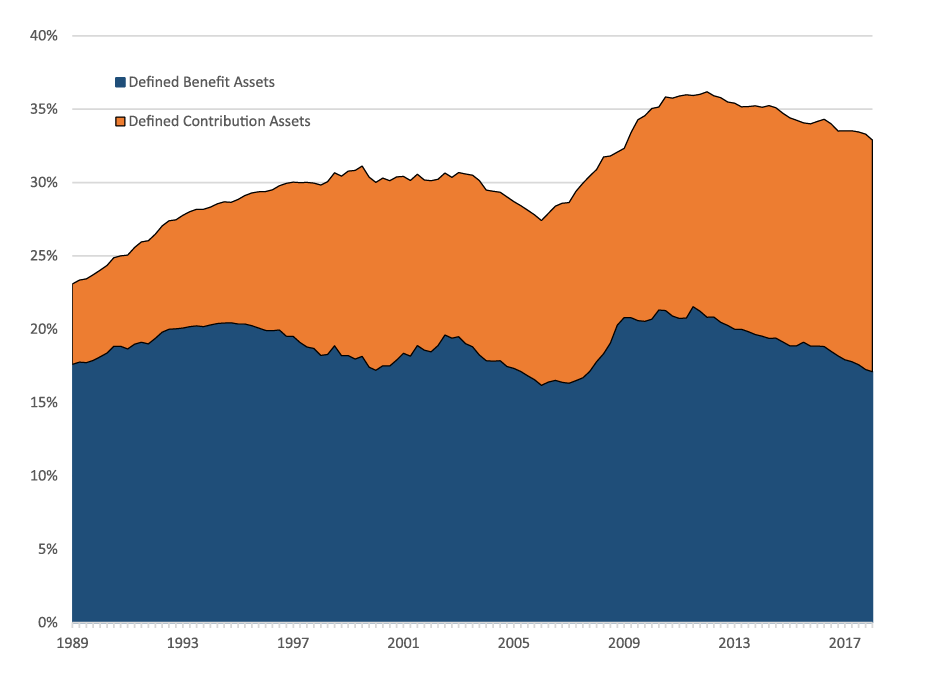 Figure 2. Fraction of household net worth accounted for by retirement assets. See accessible link for data description.