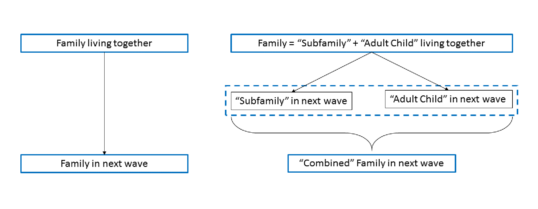 Figure 2. Combining subfamily with adult child in PSID data. See accessible link for data description.