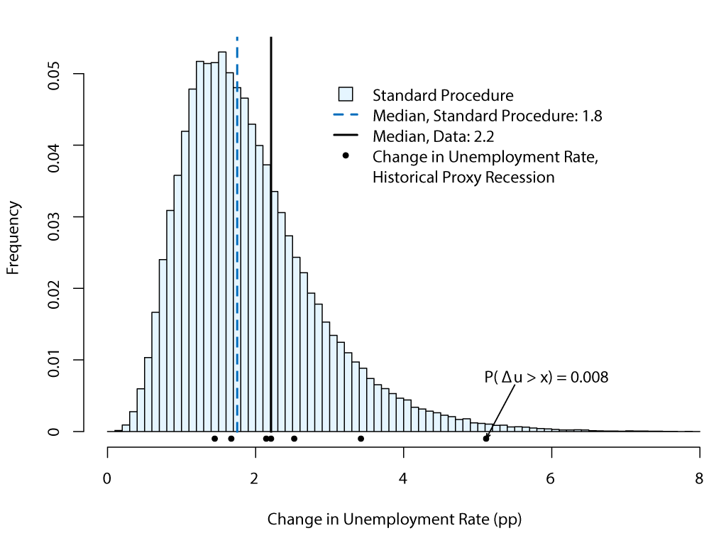 Figure 2. Distribution of peak-to-trough changes in the unemployment rate during proxy recessions under the standard bootstrap simulation method. See accessible link for data description.