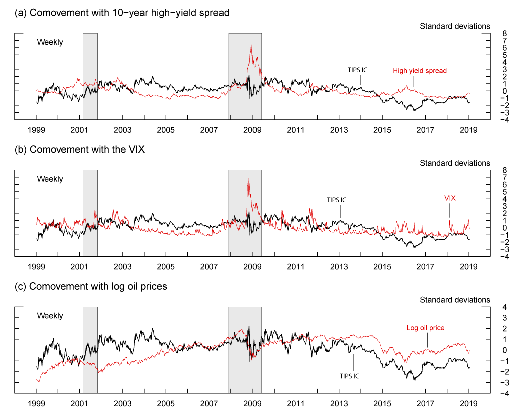Figure 2. Comovement between 5-to-10-year TIPS inflation compensation and market sentiment proxies or oil prices. See accessible link for data description.
