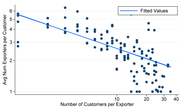 Figure 2. Firm-Customer Matching in Foreign Markets, Business and Personal Services. See accessible link for data description.