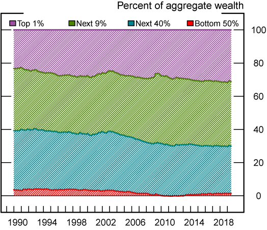Figure 2. Household wealth shares by wealth percentile groups, 1989:Q3 to 2019:Q1. See accessible link for data description.